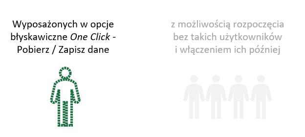 eureca 4 excel - konfiguracja minimalna - n uzytkownikow